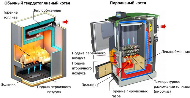 Газовый котел для сауны и бани: виды, характеристики, правила выбора лучшего варианта