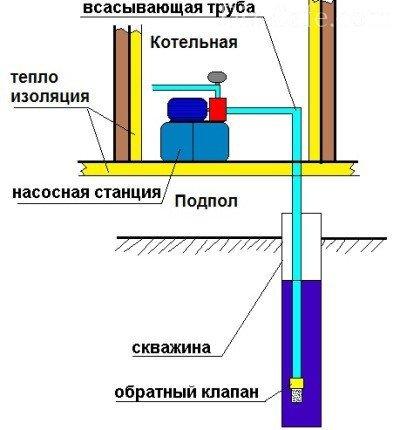 Насосная станция своими руками: схемы установки, монтаж и подключение