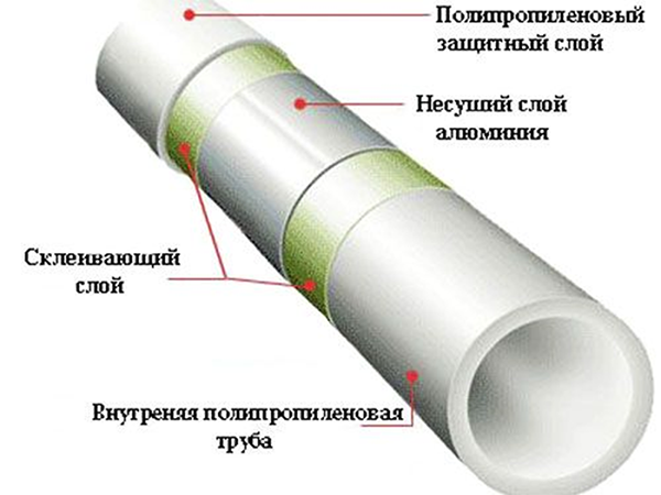Полипропиленовые трубы для горячей воды: характеристики, плюсы и минусы, критерии выбора, как монтировать и армировать