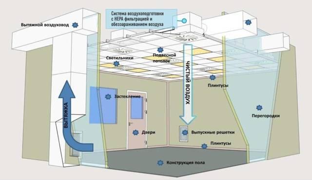 Вентиляция чистых помещений: нормы, особенности проектирования и обустройства