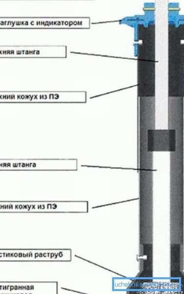 Шаровой газовый кран для подземной установки: критерии выбора и правила эксплуатации