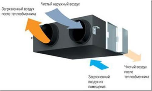 Что нужно для проектирования вентиляции: порядок составления проекта системы воздухообмена