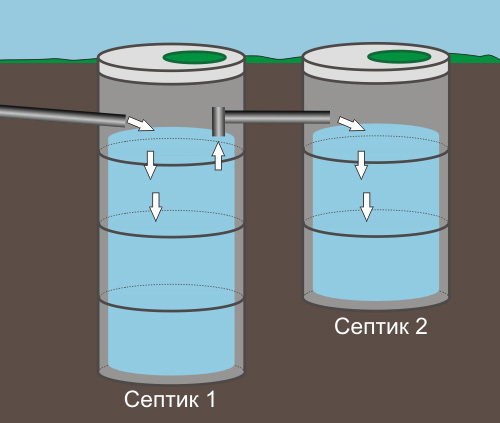 Септик из бетонных колец: устроство, схема, установка и монтаж