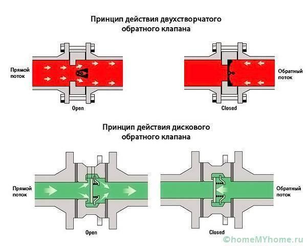 Обратный клапан для насоса: виды, принцип работы и правила монтажа