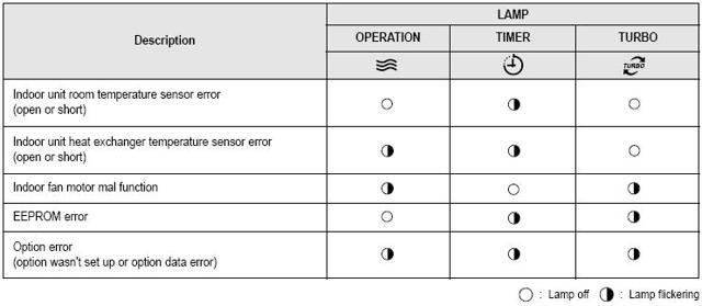 Ошибки кондиционеров samsung: как найти неисправность по коду и починить её