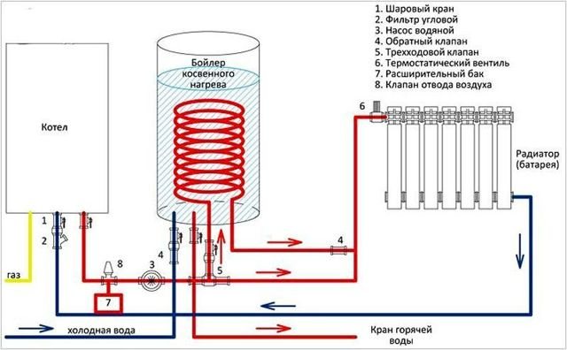 Подключение электрического бойлера к газовому котлу: технология проведения работ