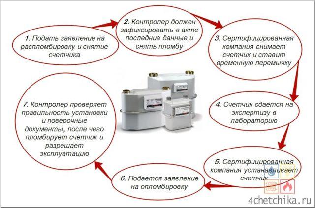 Экспертиза газового счетчика: где заказать независимую проверку счетчика и как оспорить начисленные санкции