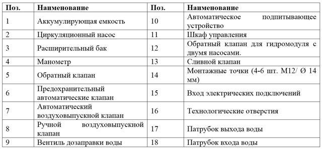 Преимущества и пример применения гидромодулей shuft