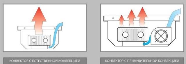 Отопительные газовые конвекторы: виды, как правильно выбрать, обзор лучших брендов