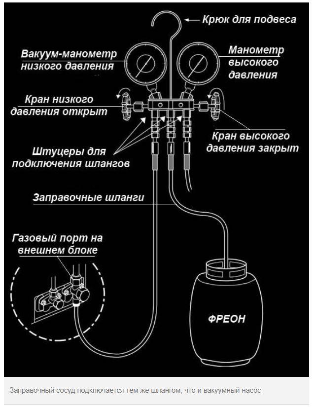 Вакуумирование кондиционера своими руками: общие правила и инструктаж по проведению работ