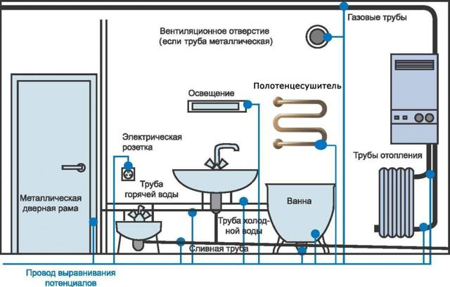 Розетка для стиральной машины в ванной: принципы установки