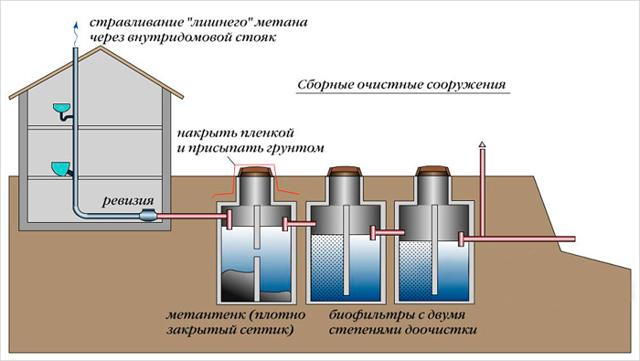 Вентиляция септика в частном доме: нужно ли ее делать и инструктаж по обустройству
