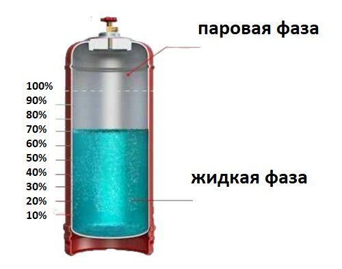 Как слить конденсат с бытового газового баллона: пошаговый инструктаж