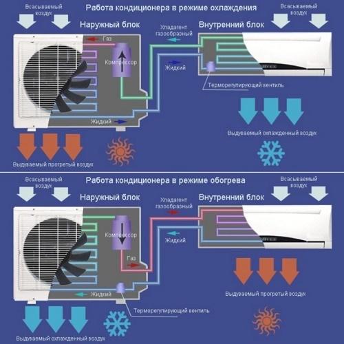 Какую температуру включать на кондиционере: оптимальные параметры и нормы для разного времени