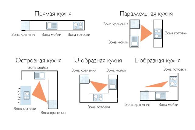 Бытовая техника на кухне: как ее можно и как нельзя, фото идеи, рекомендуемые места, правило робочего треугольника