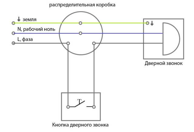 Установка звонка в квартиру: схема и пошаговая инструкция