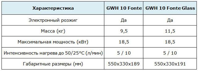 Газовые колонки Занусси (zanussi): техническая характеристика модельного ряда, устройство, плюсы и минусы, таблица параметров