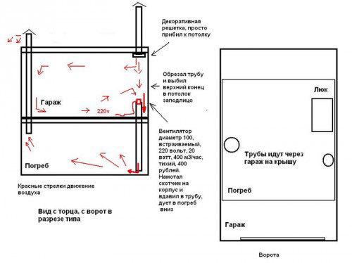 Вентиляция в мастерской своими руками: лучшие варианты обустройства системы воздухообмена