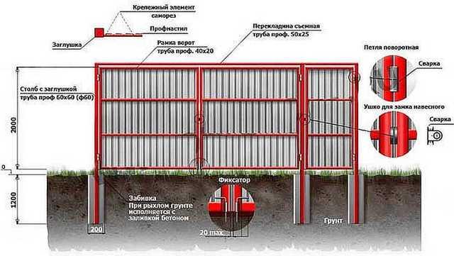 Ворота для частного дома из металлопрофиля: инструкции сборки, чертежи