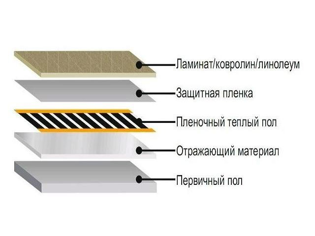 Монтаж теплого пола под ламинат: укладка и подключение инфракрасного пленочного пола
