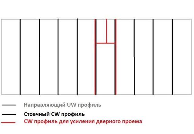 Расчет перегородки из гипсокартона: виды гипсокартонных перегородок и пример расчетов