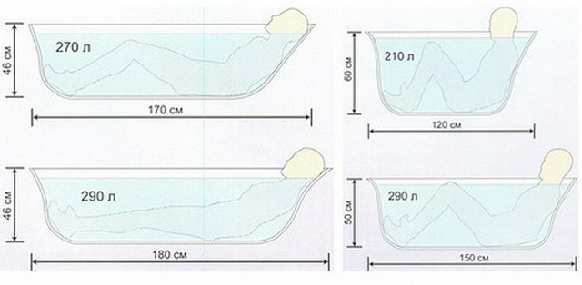 Рейтинг производителей ванн: недорогие, легкие, виды, список лучших, характеристики, преимущества, недостатки, отличия, материалы