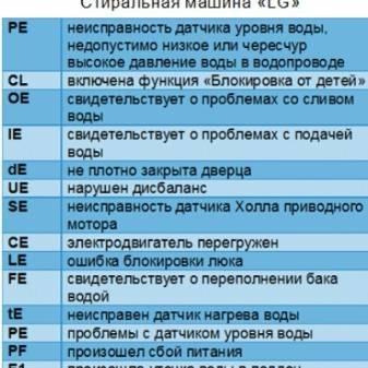 Коды ошибок кондиционера electrolux: как расшифровать коды неисправностей и устранить их