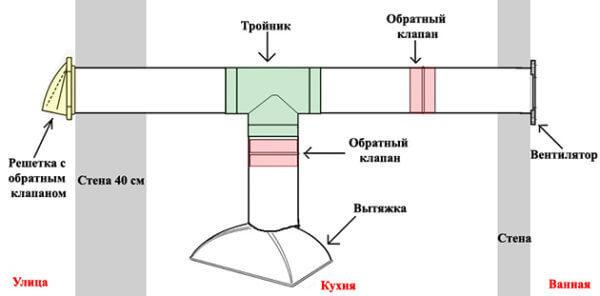 Приточная вентиляция с подогревом своими руками: как организовать подогрев воздуха и собрать приточную систему