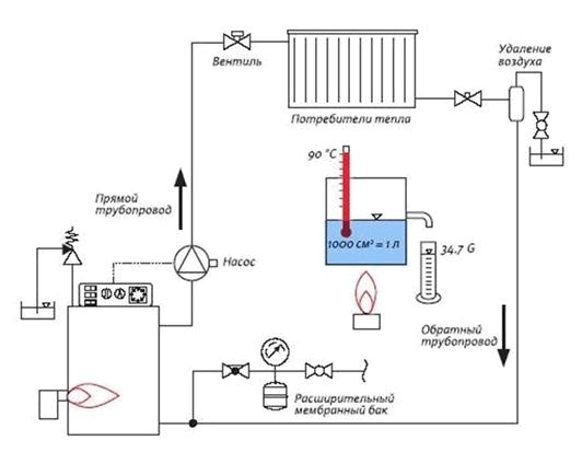 Паровое отопление своими руками: как сделать по правилам
