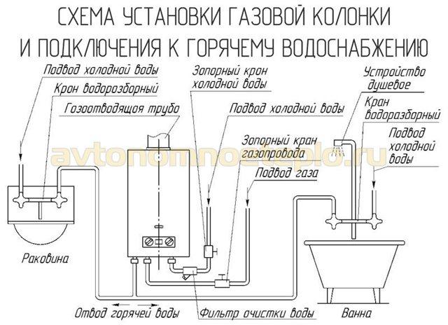 Можно ли вешать микроволновку над газовой плитой: правила и требования безопасности