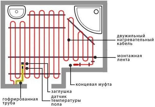Как подключить теплый пол своими руками: пошаговая инструкция подключения водяного пола
