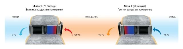 Вентиляция в деревянном доме: как правильно сделать систему воздухообмена в срубе