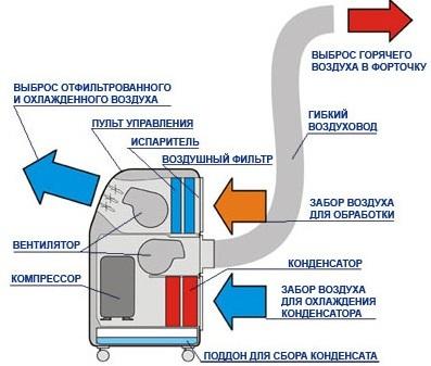 Как установить напольный кондиционер: полезные советы по монтажу мобильного оборудования