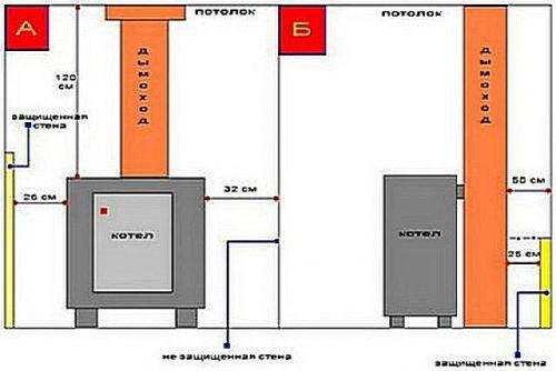 Установка напольного газового котла: монтаж своими руками и технические нормы