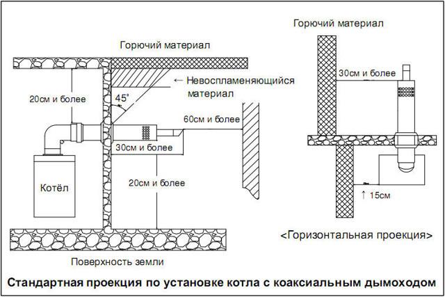 Замена газового котла в частном доме: правила, нормы и порядок оформления