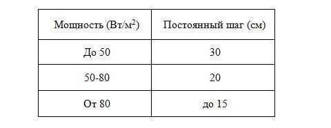 Расчет теплого пола: пример расчета водяной системы теплых полов