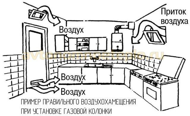 Расстояние от газовой плиты до вытяжки: существующие нормы и правила монтажа оборудования