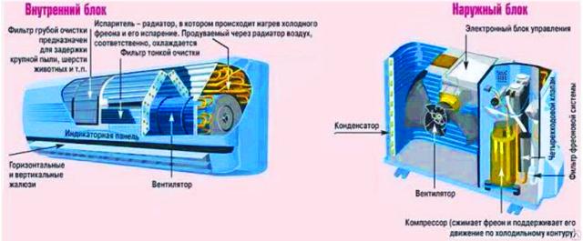Как работает кондиционер: устройство, техническая схема и принцип работы типового кондиционера