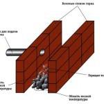 Как сделать кузнечный горн на газу своими руками: чертежи и технология сооружения