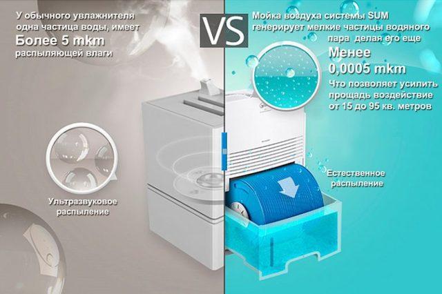 Мойка воздуха или увлажнитель – что лучше выбрать? Сравнение приборов по ключевым характеристикам