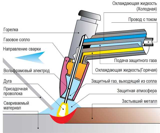 Устройство газовой горелки, запуск и регулировка пламени, рекомендации по разборке и хранению
