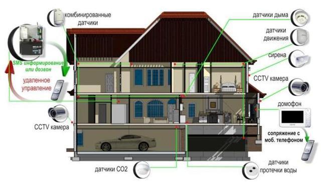 Система «Умный дом» для загородного дома: интеллектуальное оборудование для новаторского обустройства