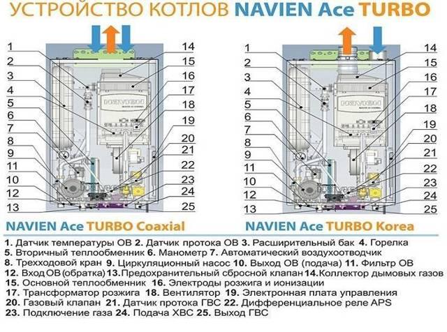 Обслуживание газового котла navien: монтаж, подключение и настройка