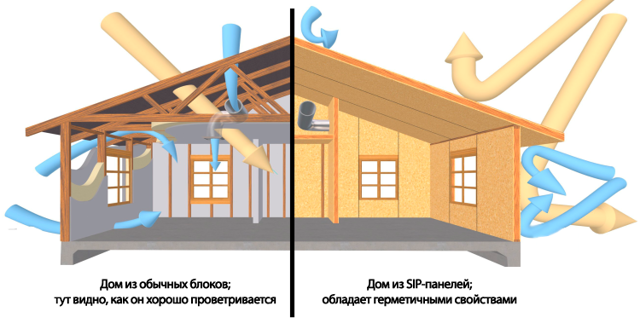 Вентиляция в доме из сип панелей: обзор лучших вариантов и схем обустройства