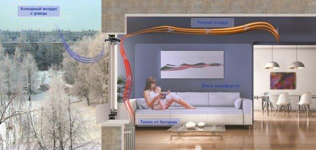 Приточный вентиляционный клапан на пластиковые окна: установка, устройство, виды