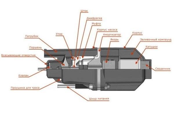 Как разобрать погружной насос: частые поломки и пошаговый инструктаж по разборке