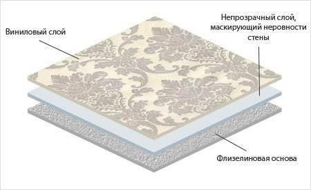 Что лучше флизелиновые обои или виниловые: достоинства и недостатки материалов и особенности выбора обоев
